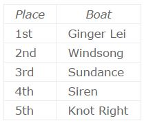 20150729-Results
